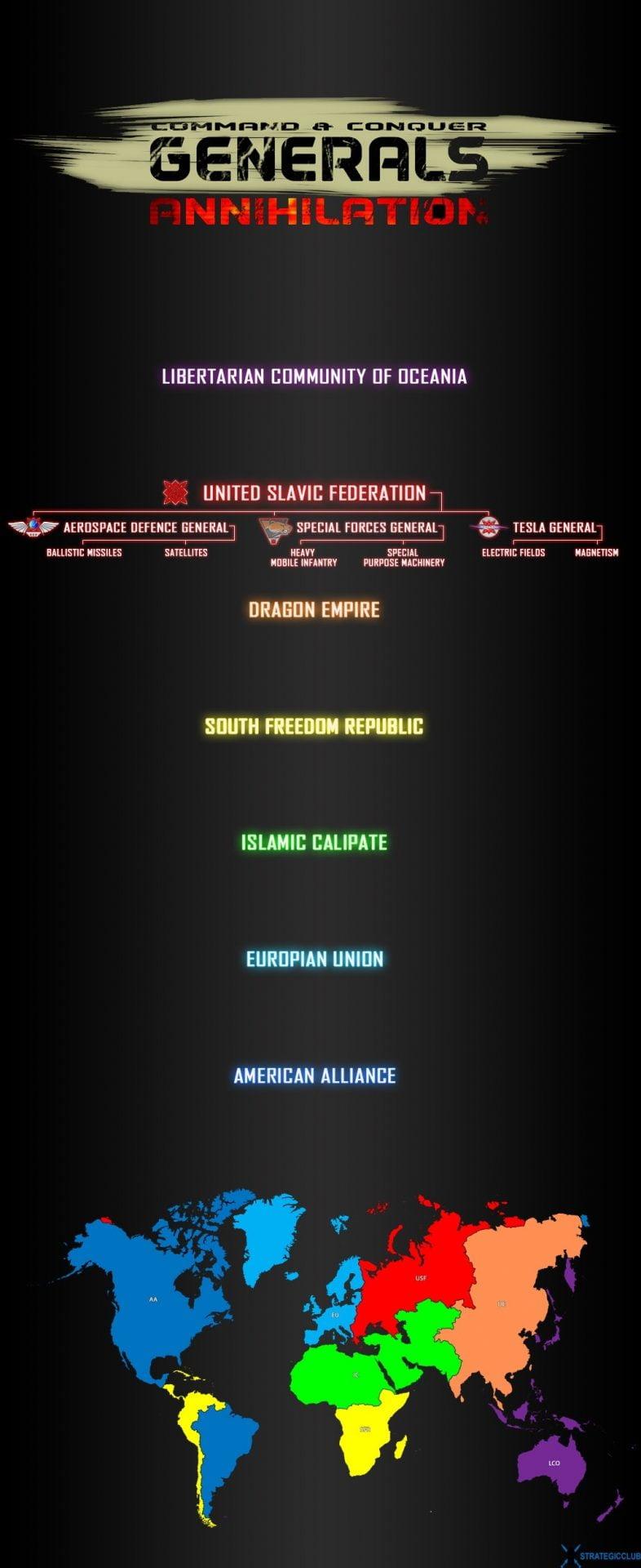 دانلود مد Annihilation برای بازی Command & Conquer: Zero Hour